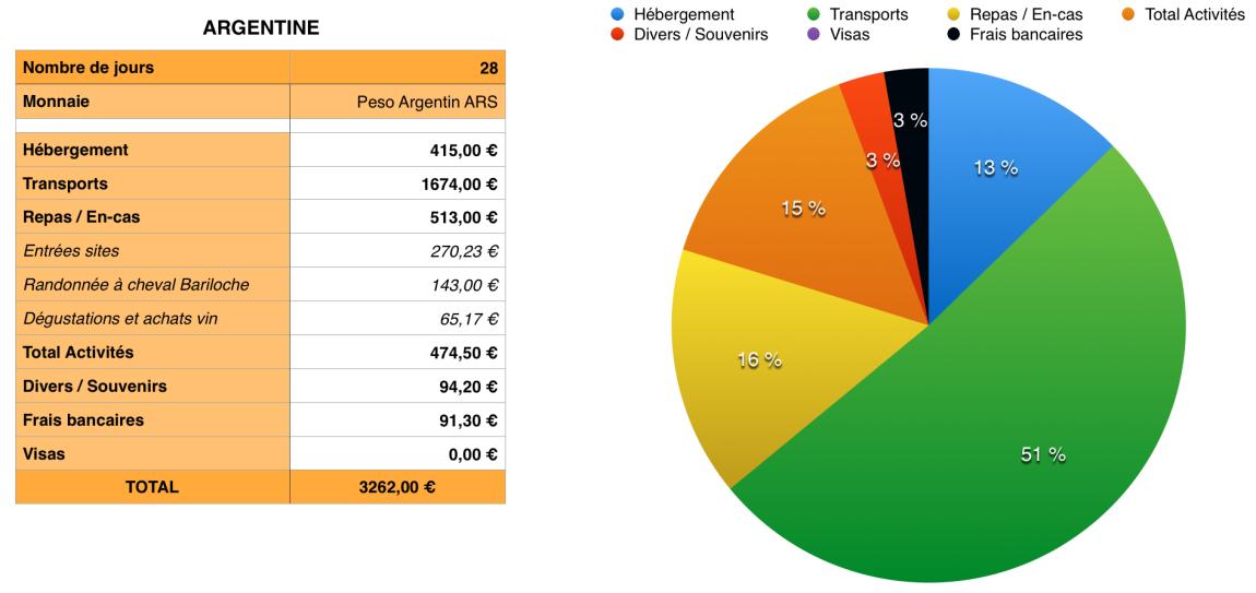 Budget Argentine