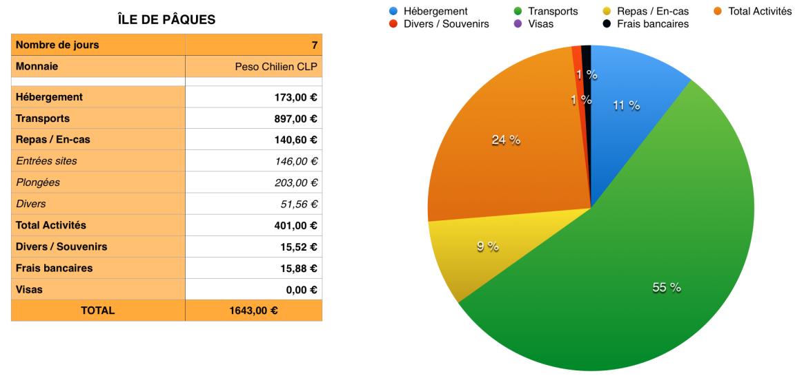Budget Ile de Paques